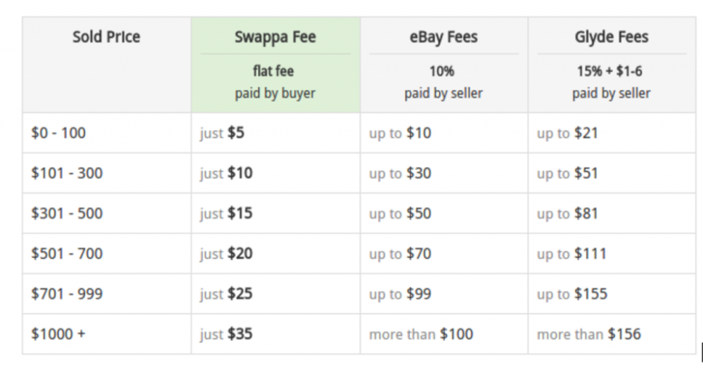 swappa-tier-fees