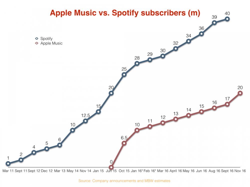 apple-music-vs-spotify-2016